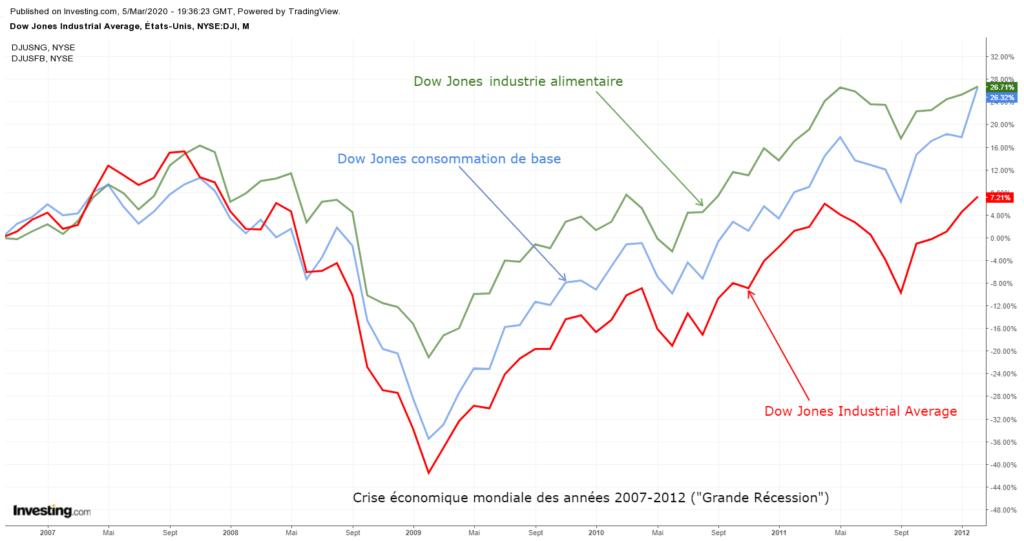 Comparaison de la performance des secteurs défensifs en cas de récession