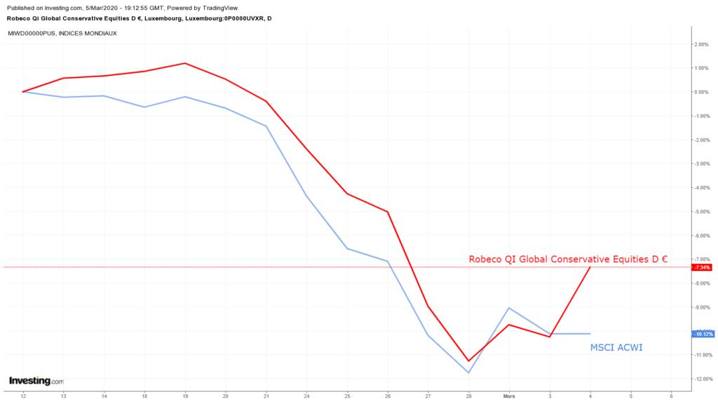 Risque de récession en 2020/2021 : actions, secteurs & stratégies à privilégier pour la fin de cycle 3