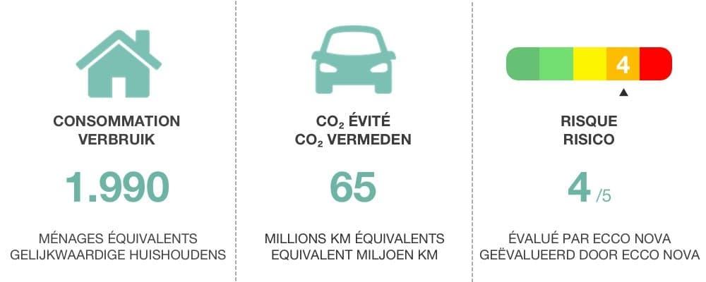 Ecco Nova, première plateforme de crowdlending durable en Belgique 4