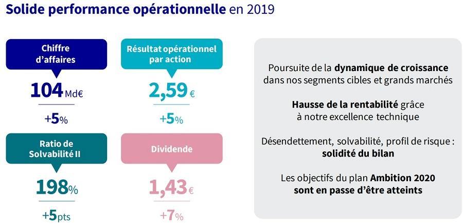 AXA a affiché une solide performance opérationnelle en 2019.