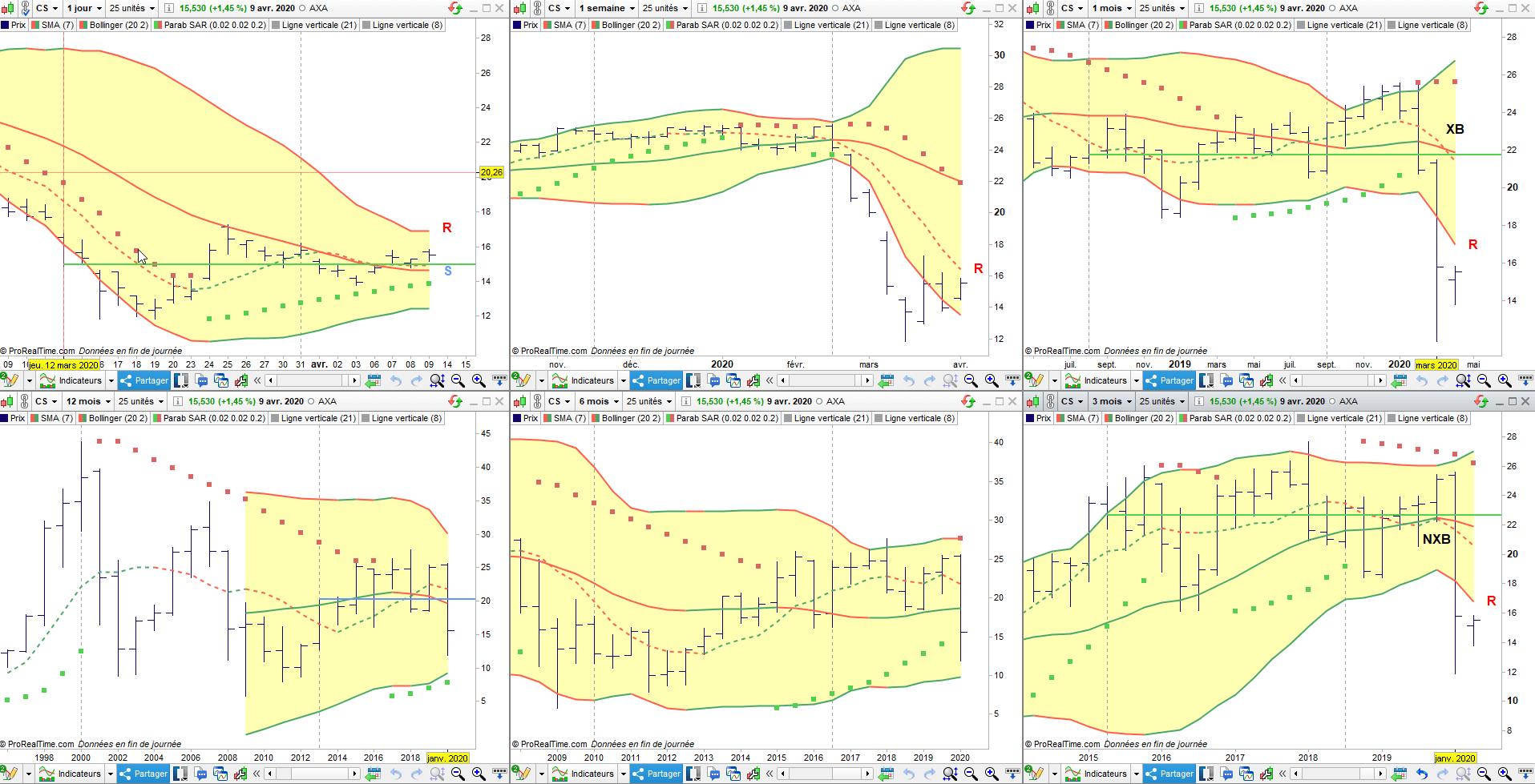 Analyse d'AXA, valeur assureuse du CAC 40 à la portée mondiale 5