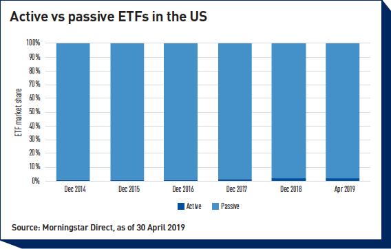 Répartition des types d'ETF aux USA selon Morningstar