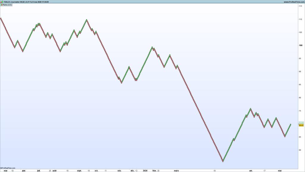 L'indicateur Renko en analyse technique : parfait pour le trend following et le chartisme ? 52