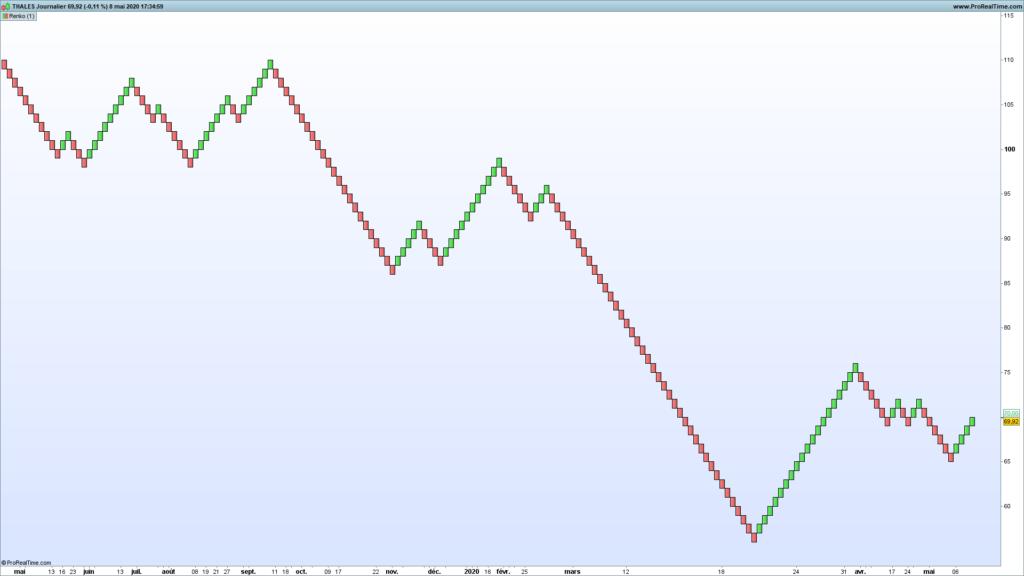L'indicateur Renko en analyse technique : parfait pour le trend following et le chartisme ? 53