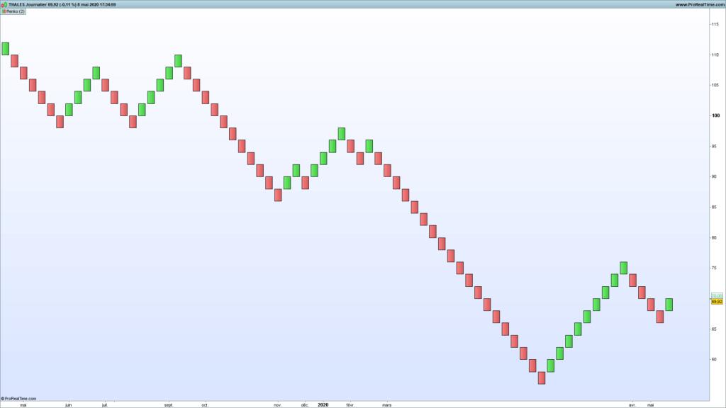 L'indicateur Renko en analyse technique : parfait pour le trend following et le chartisme ? 54