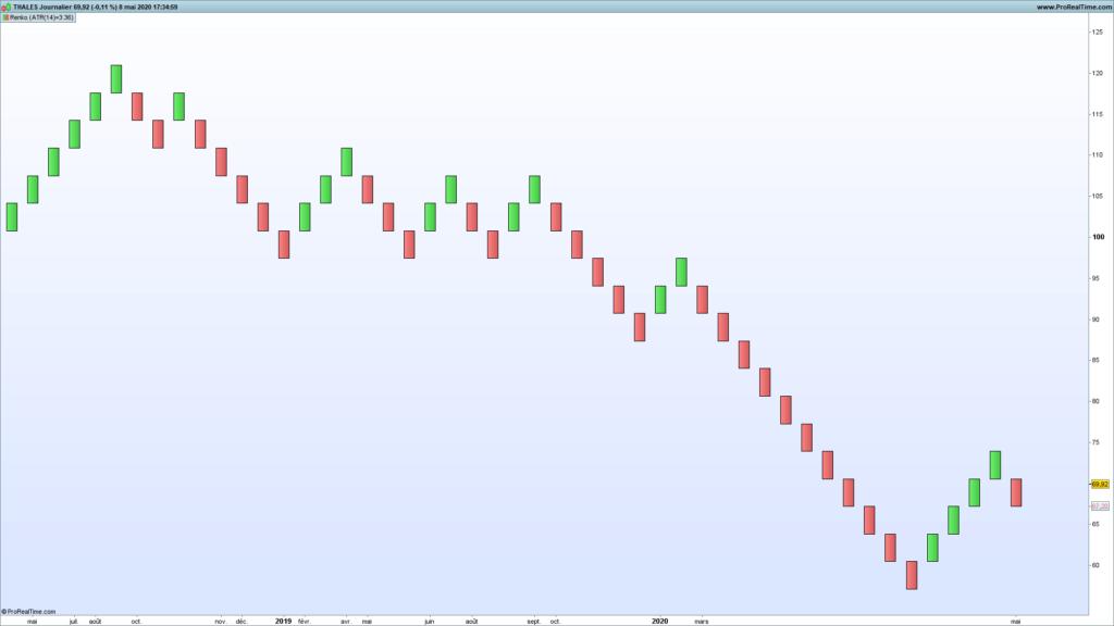 L'indicateur Renko en analyse technique : parfait pour le trend following et le chartisme ? 56