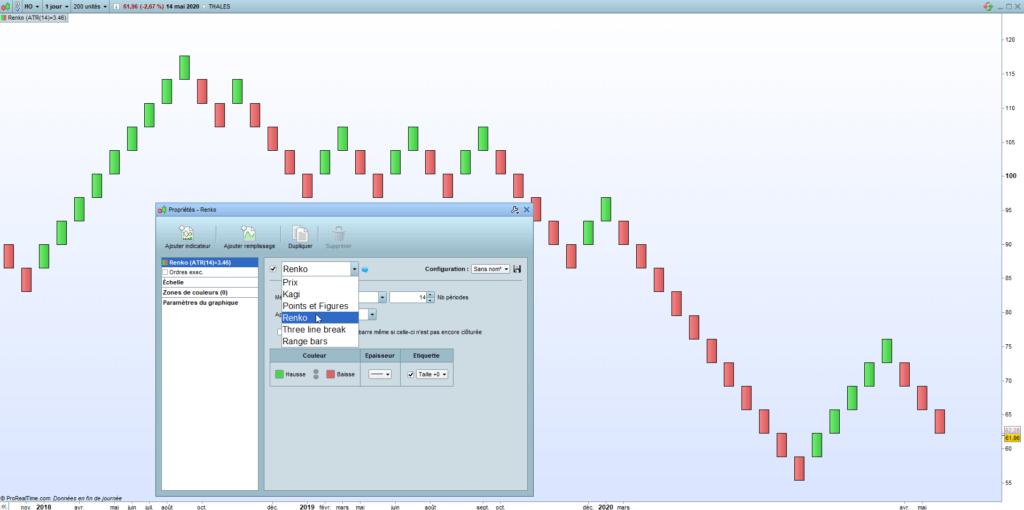 L'indicateur Renko en analyse technique : parfait pour le trend following et le chartisme ? 58