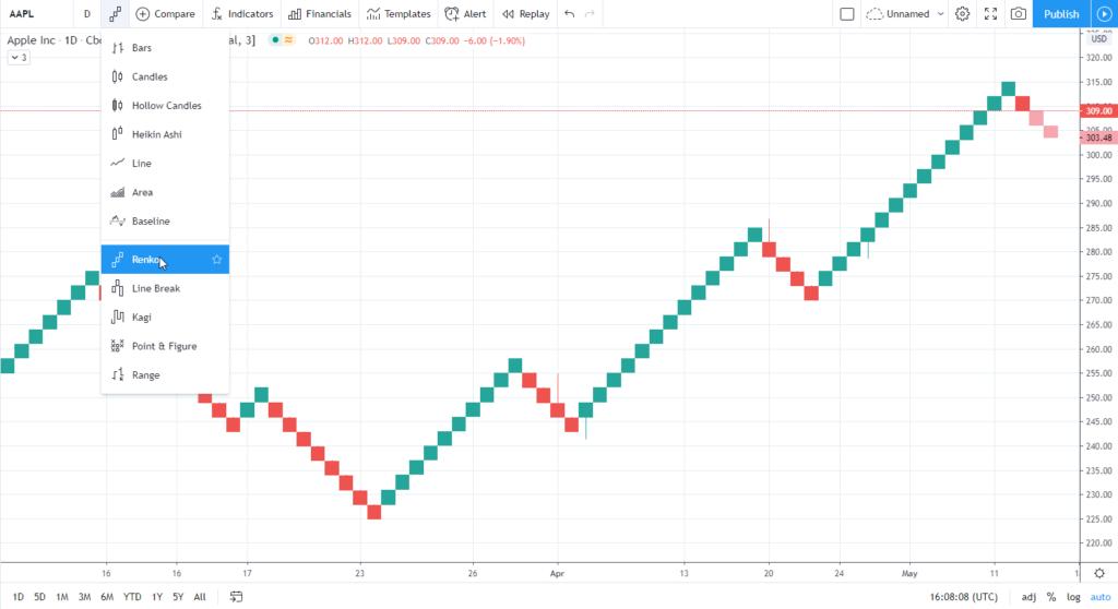L'indicateur Renko en analyse technique : parfait pour le trend following et le chartisme ? 62