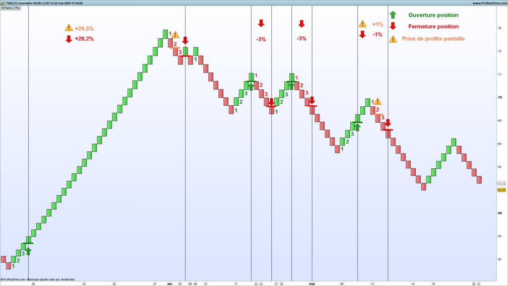 L'indicateur Renko en analyse technique : parfait pour le trend following et le chartisme ? 65