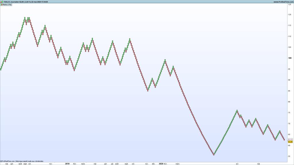 L'indicateur Renko en analyse technique : parfait pour le trend following et le chartisme ? 50