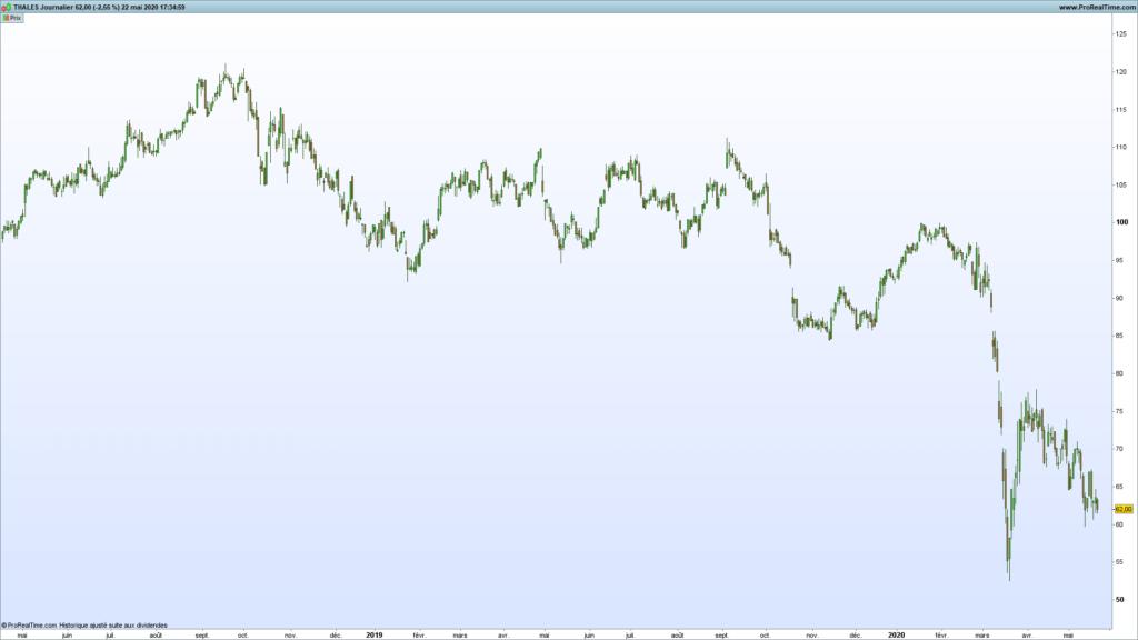 L'indicateur Renko en analyse technique : parfait pour le trend following et le chartisme ? 49