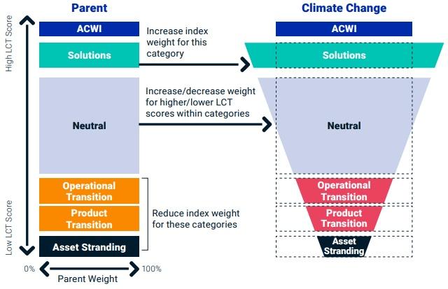 Lutter contre le changement climatique en 2020 avec la gamme d'ETF Climate de Lyxor 3