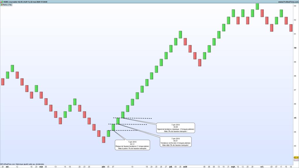 L'indicateur Renko en analyse technique : parfait pour le trend following et le chartisme ? 57