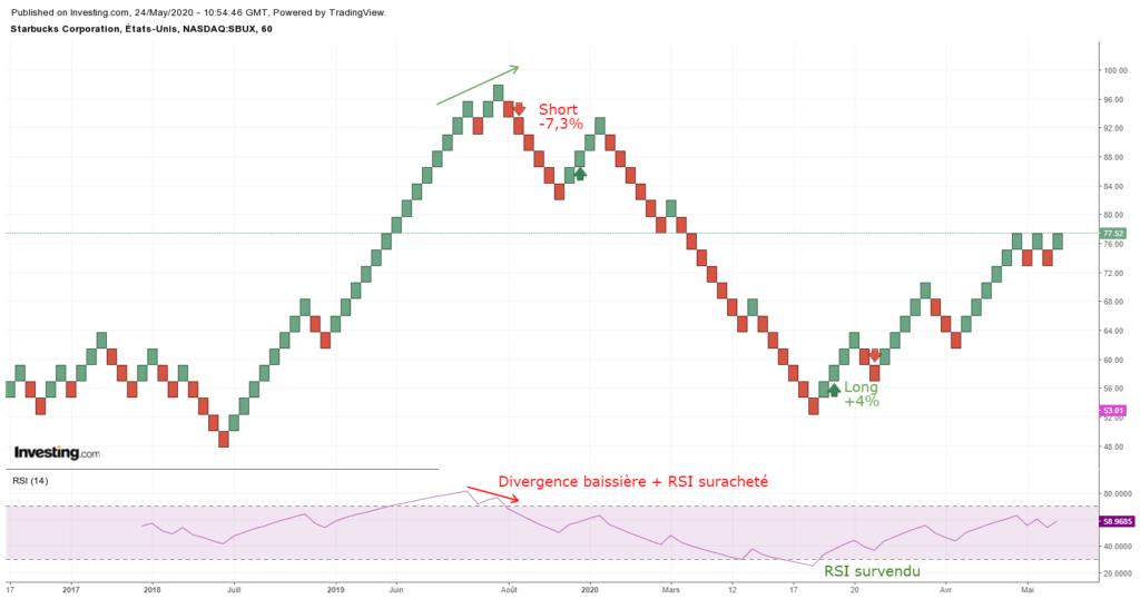L'indicateur Renko en analyse technique : parfait pour le trend following et le chartisme ? 67