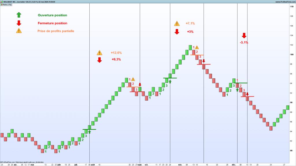L'indicateur Renko en analyse technique : parfait pour le trend following et le chartisme ? 64