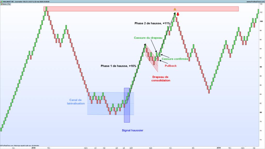 L'indicateur Renko en analyse technique : parfait pour le trend following et le chartisme ? 70