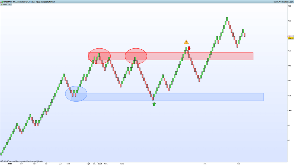 L'indicateur Renko en analyse technique : parfait pour le trend following et le chartisme ? 69