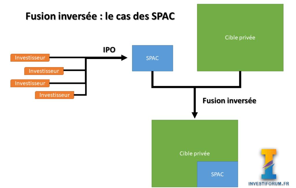 Fonctionnement schéma SPAC