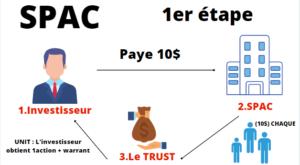 Principe d'une SPAC (étape 1)