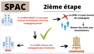 Principe d'une SPAC (étape 2)