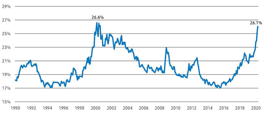 Les dix premières actions du S&P 500® pèsent fortement sur l'indice