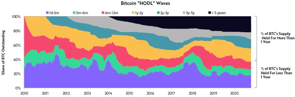 Le HODL du bitcoin