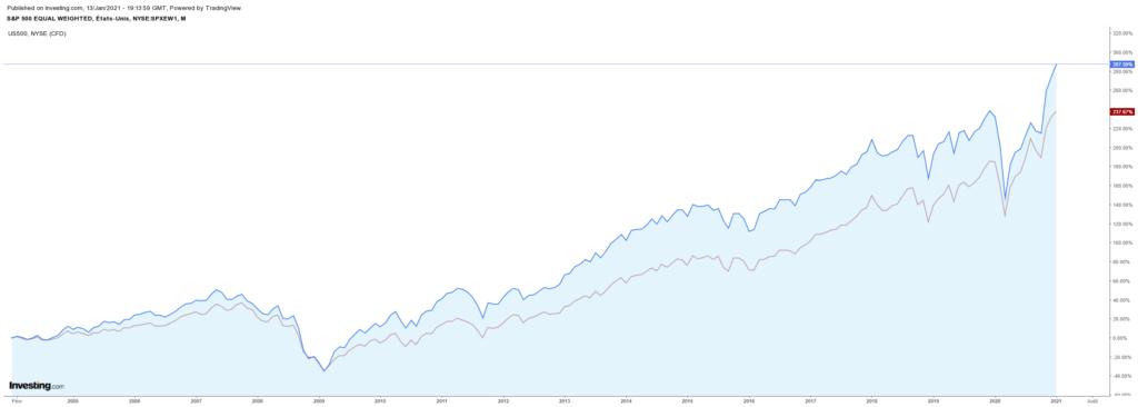 Comparaison des cours du S&P 500 classique et du S&P 500 Equal Weighted