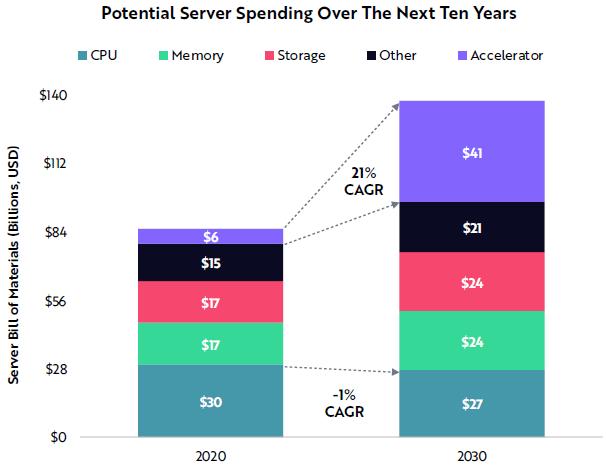 Dépenses potentielles des serveurs au cours des dix prochaines années