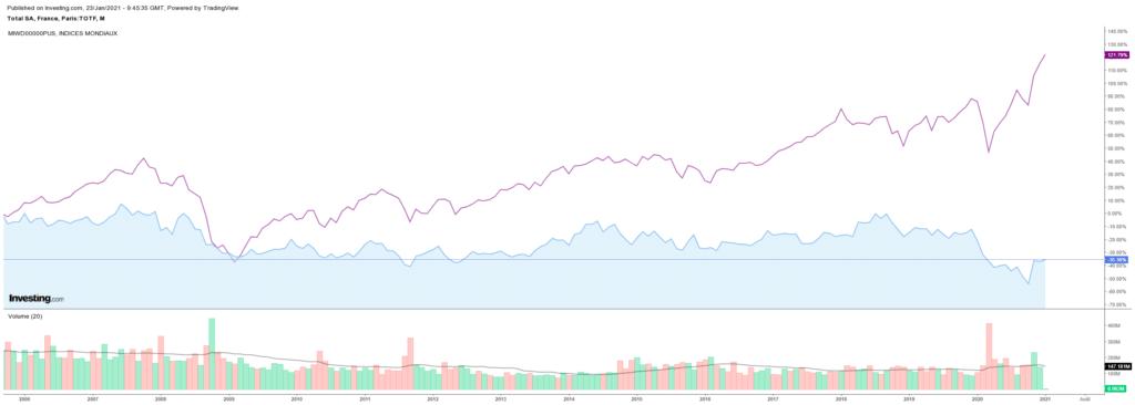 Evolution du cours de Total entre 2006 et 2021 (comparé au MSCI World ACWI)