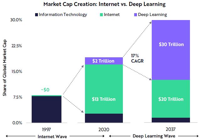 Comparaison des contributions économiques de l'internet et du deep learning