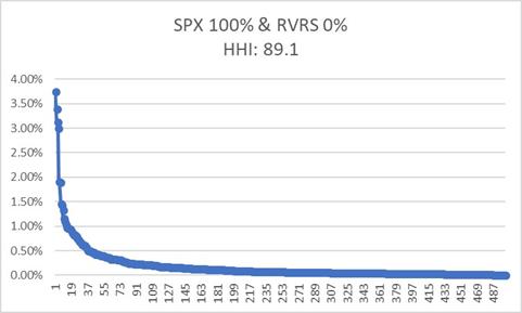 L'indice Herfindahl-Hirschman (IHH) pour mesurer le degré de concentration des ETF et autres OPCVM 5