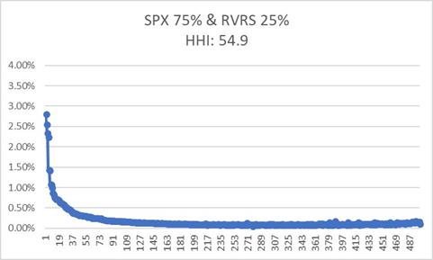 L'indice Herfindahl-Hirschman (IHH) pour mesurer le degré de concentration des ETF et autres OPCVM 6