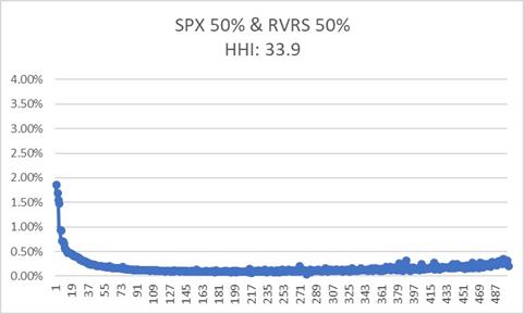 L'indice Herfindahl-Hirschman (IHH) pour mesurer le degré de concentration des ETF et autres OPCVM 7