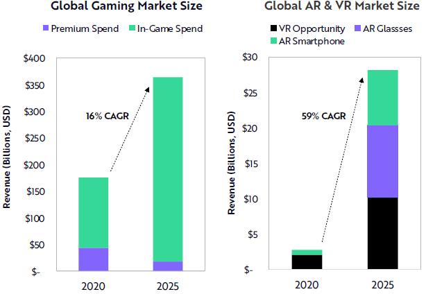 Les revenus du virtuel Les mondes pourraient approcher 400 milliards de dollars d'ici 2025.