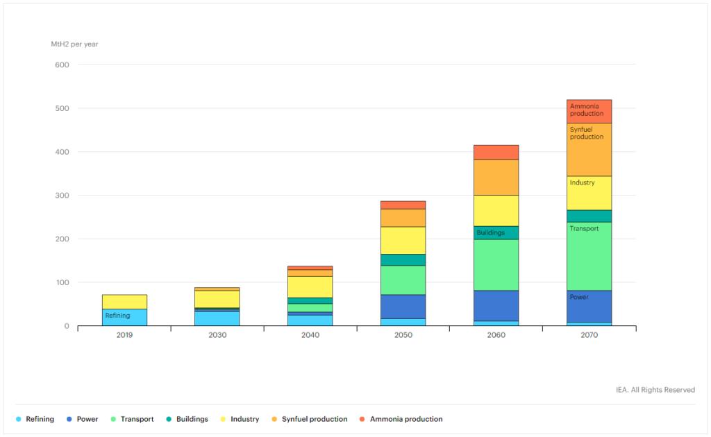 Demande mondiale d'hydrogène par secteur dans le scénario de développement durable, 2019-2070