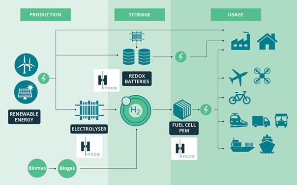 HYCCO et son innovation industrielle