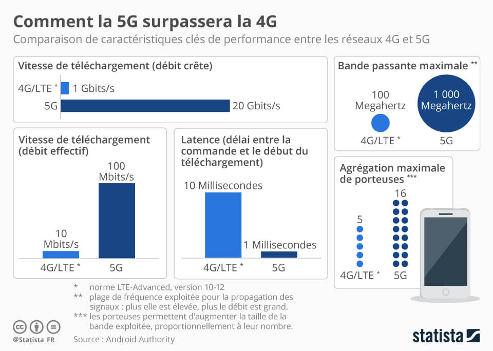 La révolution technologique de la 5G