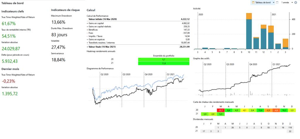 Tableau de bord de portfolio performance (personnalisé)