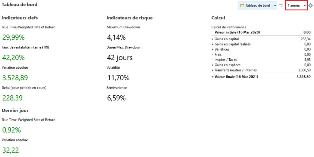 Tableau de bord de portfolio performance (vue par défaut)