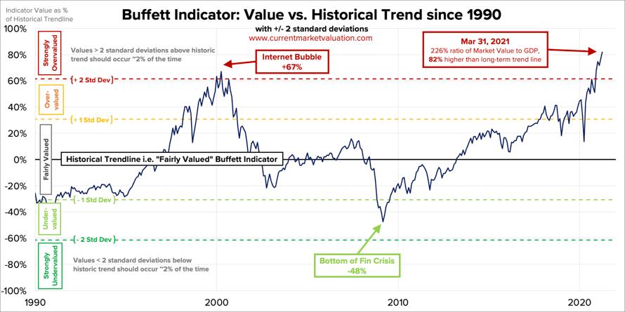 L'indicateur Buffett en mars 2021