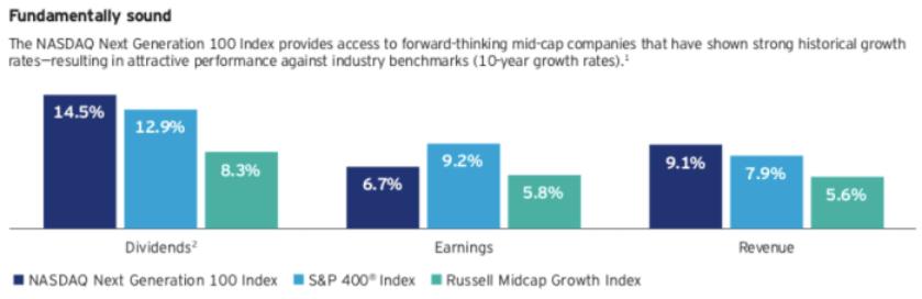 Comparaison des performances du NASDAQ Next Generation 100, du S&P 400 et du Russell Midcap Growth