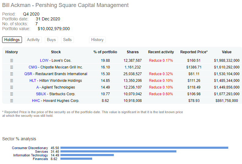 Bill Ackman - Pershing Square Capital Management Dataroma