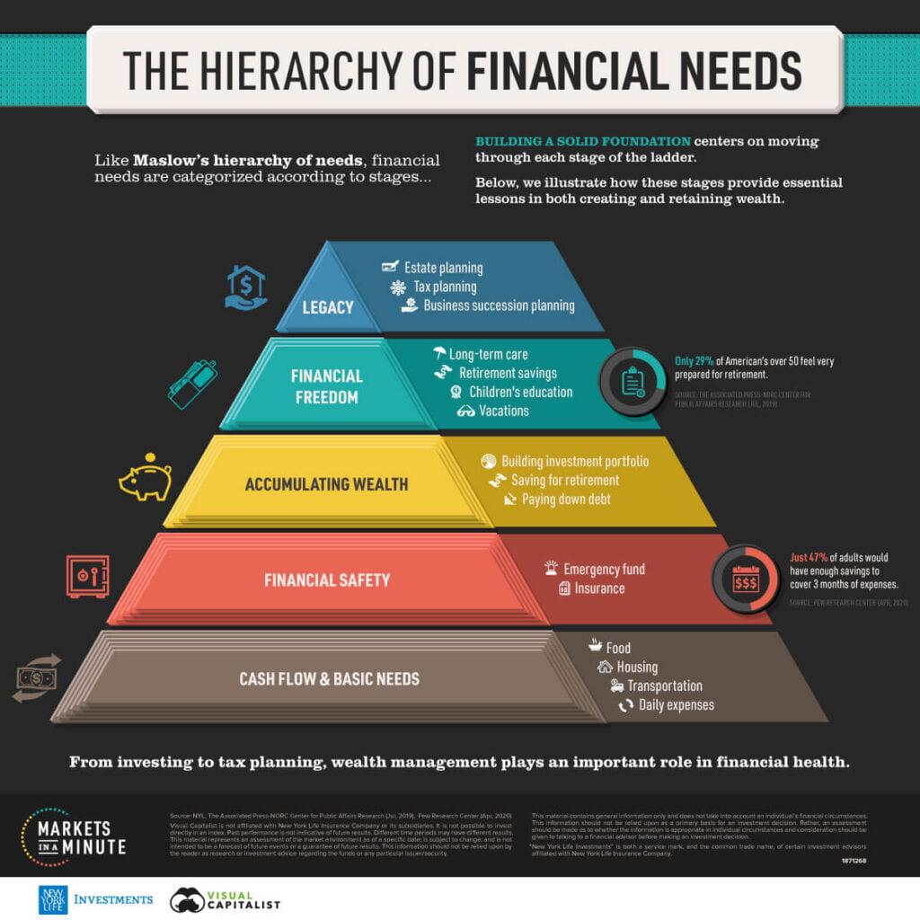 Pyramide des besoins financiers