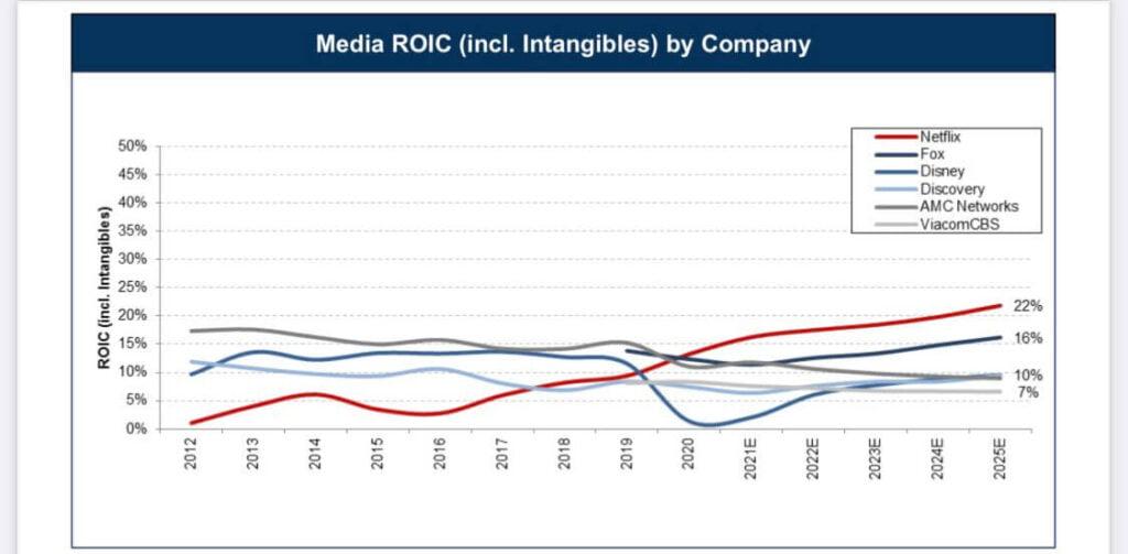 Evolution du ROIC de plusieurs entreprises médias américains au fil des années
