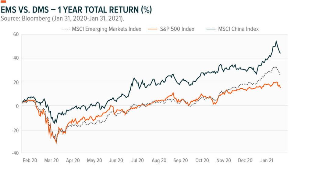 Comparaison marchés émergents Chine S&P500 2020 2021