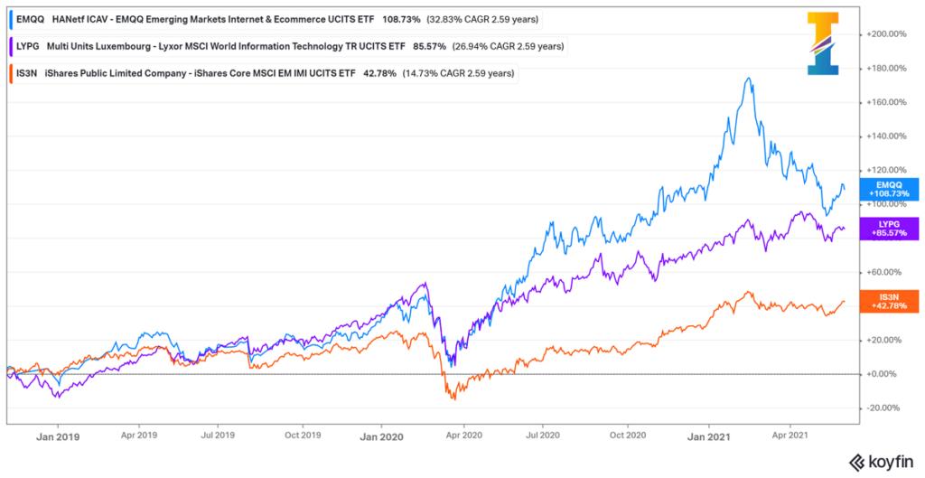 Comparaison des performances entre les ETF EMQQ, IS3N & LYPG