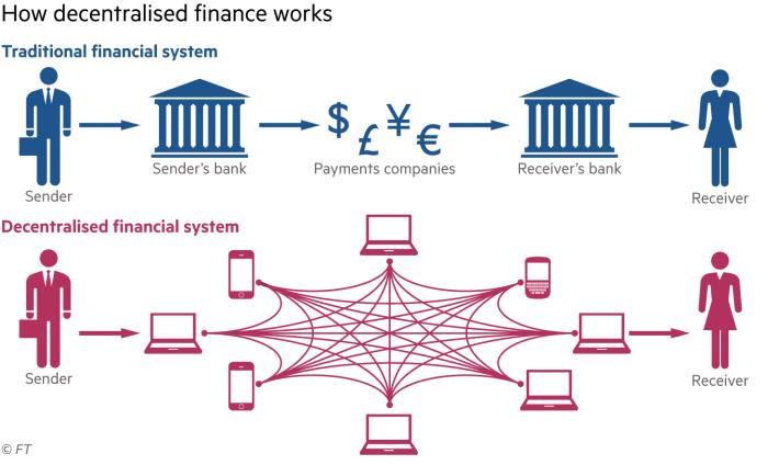 Comparaison du processus de virement entre la DeFi et la finance traditionnelle centralisée