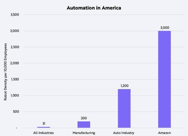 Degré d'automatisation aux USA
