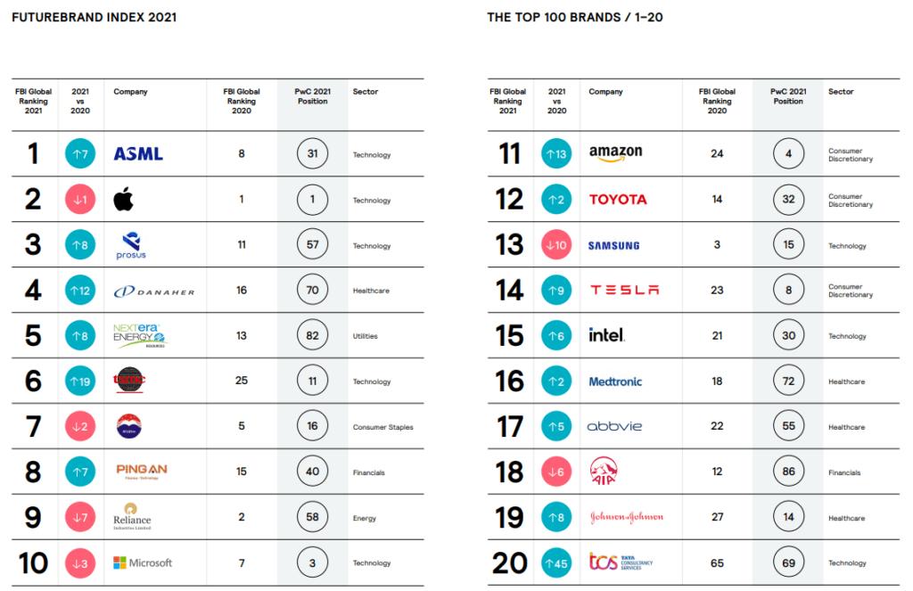 Top 20 FutureBrand Index 2021